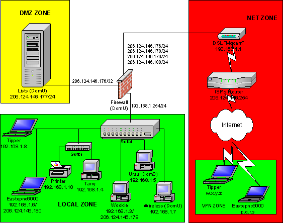 Networking Monitoring services